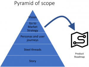 Describes how to structure scope to create a successful product organisation.